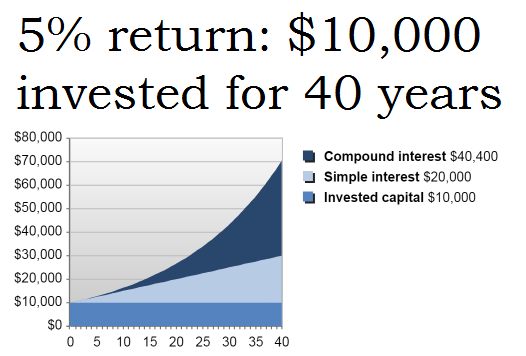 Running out of money in retirement 5%