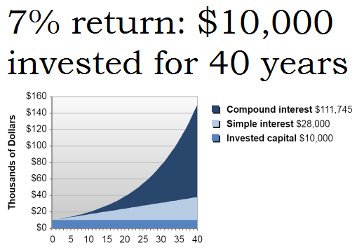 Running out of money in retirement 7%